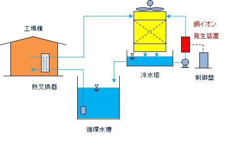 冷却水浄化システム.JPG