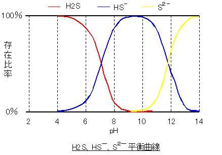 H2S平衡曲線2.JPG