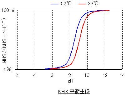 NH3平衡曲線.JPG